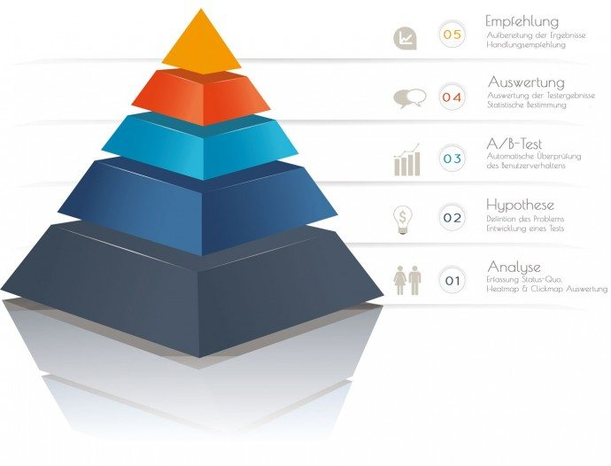 Pyramide Conversion Optimierung