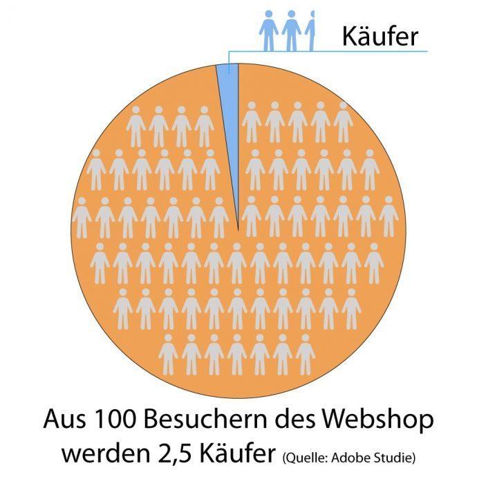 Grafik: Conversion im Bereich Webshop/E-Commerce. Copyright: mediaagentur-in.berlin