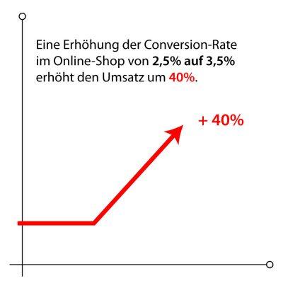 Grafik: Welchen Einfluss hat die Steigerung der Conversion im E-Commerce/Webshop?. copyright: mediaagentur-in.berlin