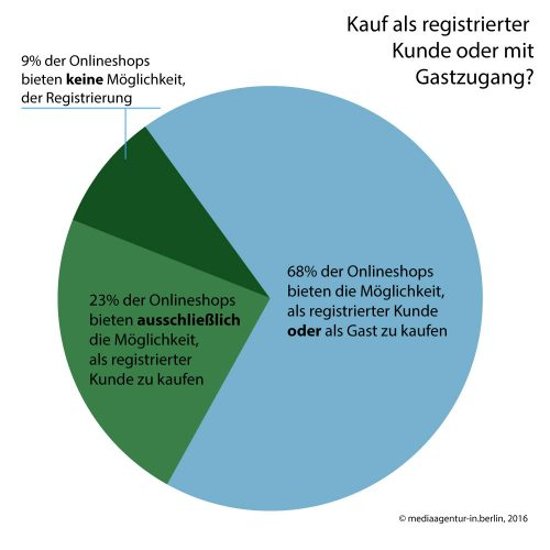 Grafik: Conversion, Checkout, 03, copyright: mediaagentur-in.berlin