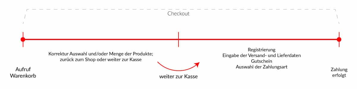Grafik: Conversion, Checkout, 04, copyright: mediaagentur-in.berlin